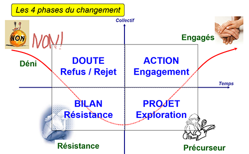 4-phases-du-changement