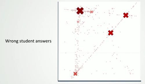 Si deux étudiants dans une classe de 100 donnent la même mauvaise réponse, on ne le remarquerait jamais Mais quand 2000 étudiants donnent la même mauvaise réponse, c'est dur de ne pas le voir.